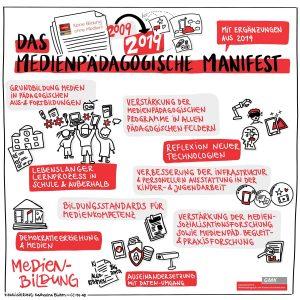 Manifest Visualisierung